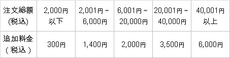 沖縄・離島の追加料金