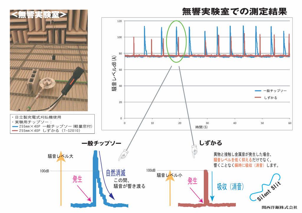しずかるの消音実験