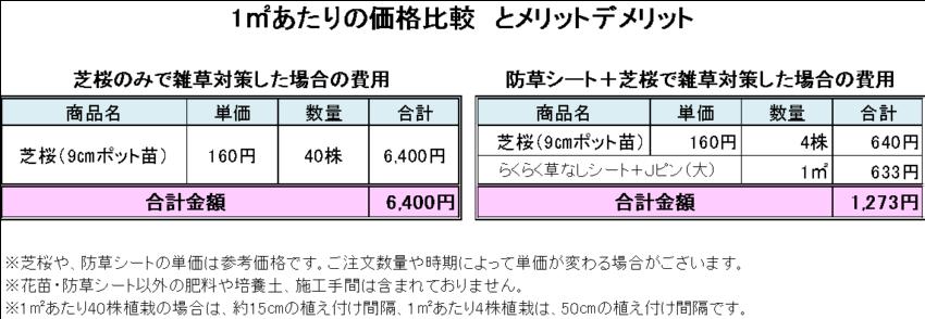 芝桜1㎡あたりの価格比較