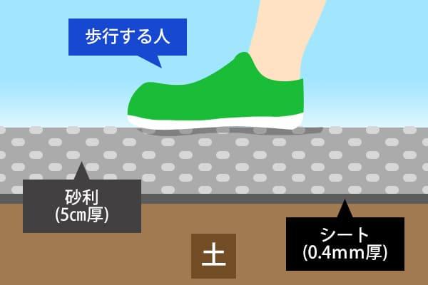 人が歩く程度の現場の砂利の厚み
