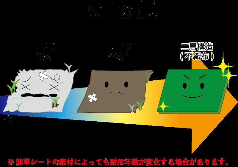 素材別防草効果